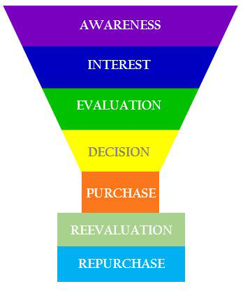 Small Business Sales Funnels Steps